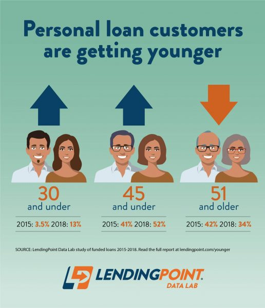 LendingPoint Data Lab Graphic: Between 2015 and 2018 the percentage of personal loans taken by young Americans has almost quadrupled.