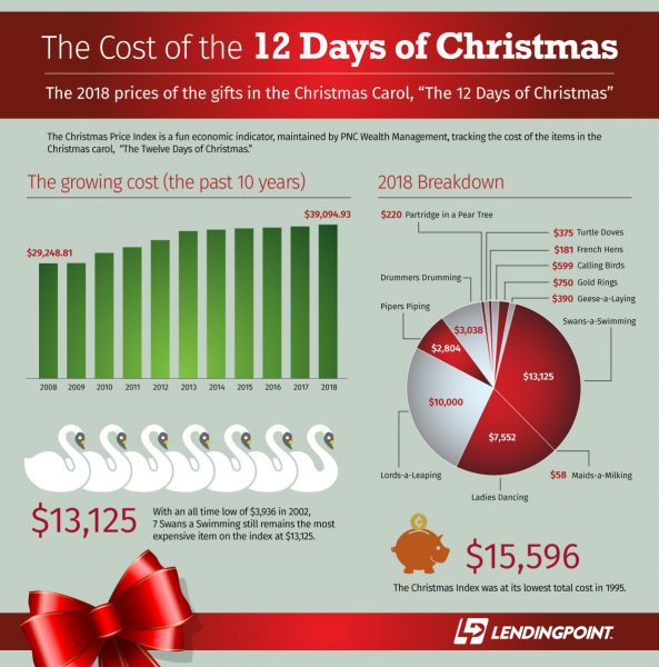 How much do The 12 Days of Christmas cost?
