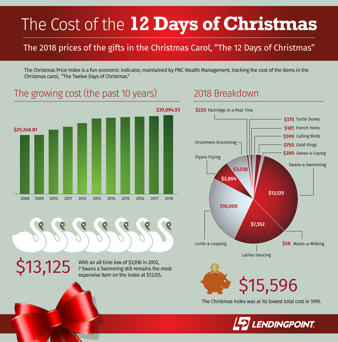 12 Days Of Christmas Costs.How Much Do The 12 Days Of Christmas Cost 2018 Edition Lendingpoint